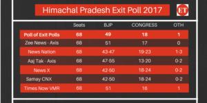 Himachal Pradesh Exit Poll 2017