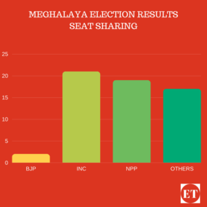 2018 assembly Elections Results