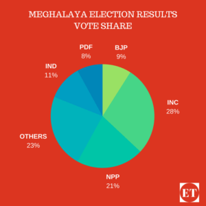 2018 Elections Results,