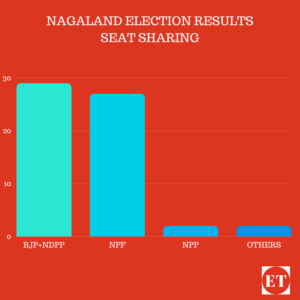 2018 Assembly Elections Results,