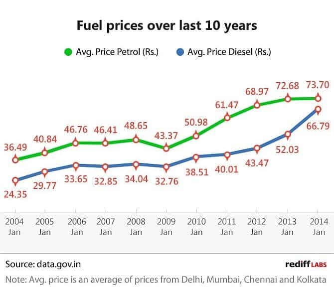 Petrol prices IN India Graph
