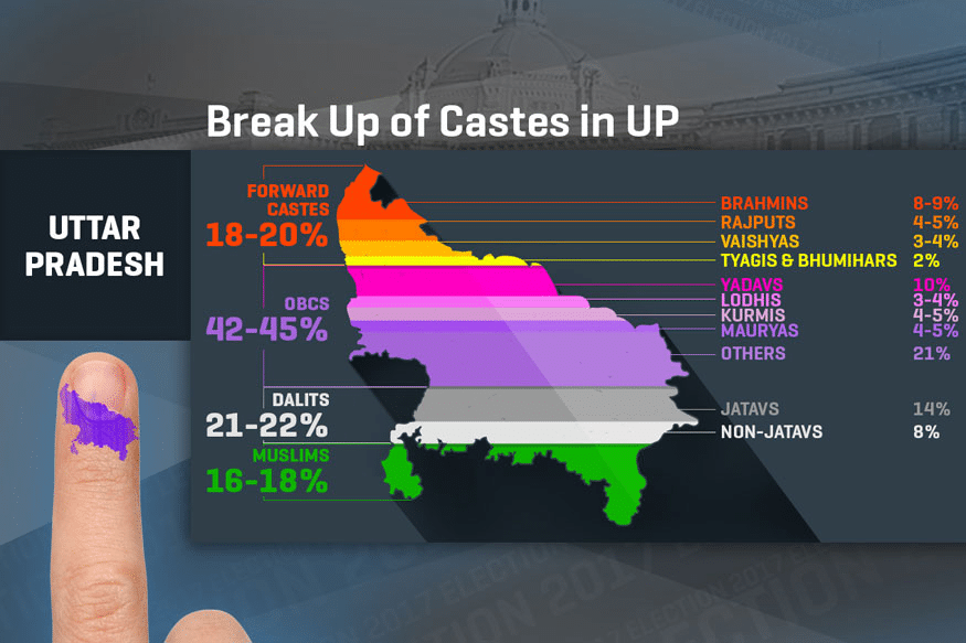 Image of Caste Composition in UP from News18 media