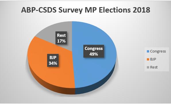Madhya Pradesh Elections 2018
